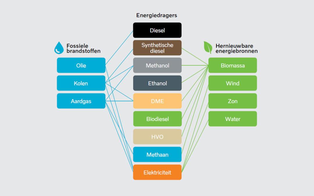 Wat is HVO en wat zijn de voor- en nadelen?